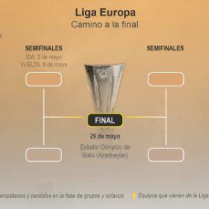 Duelo Villarreal-Valencia y Arsenal-Nápoles, grandes citas de cuartos
